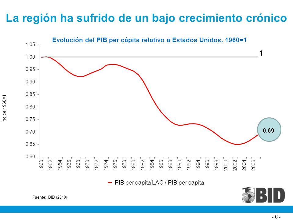 La región ha sufrido de un bajo crecimiento crónico - 6 - Fuente: BID (2010)