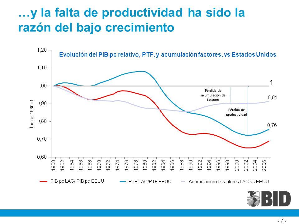 También en Perú, la caída de la productividad explica el rezago relativo en el ingreso per cápita 8 Fuente: BID (2010)