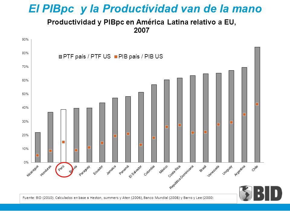 El PIBpc y la Productividad van de la mano