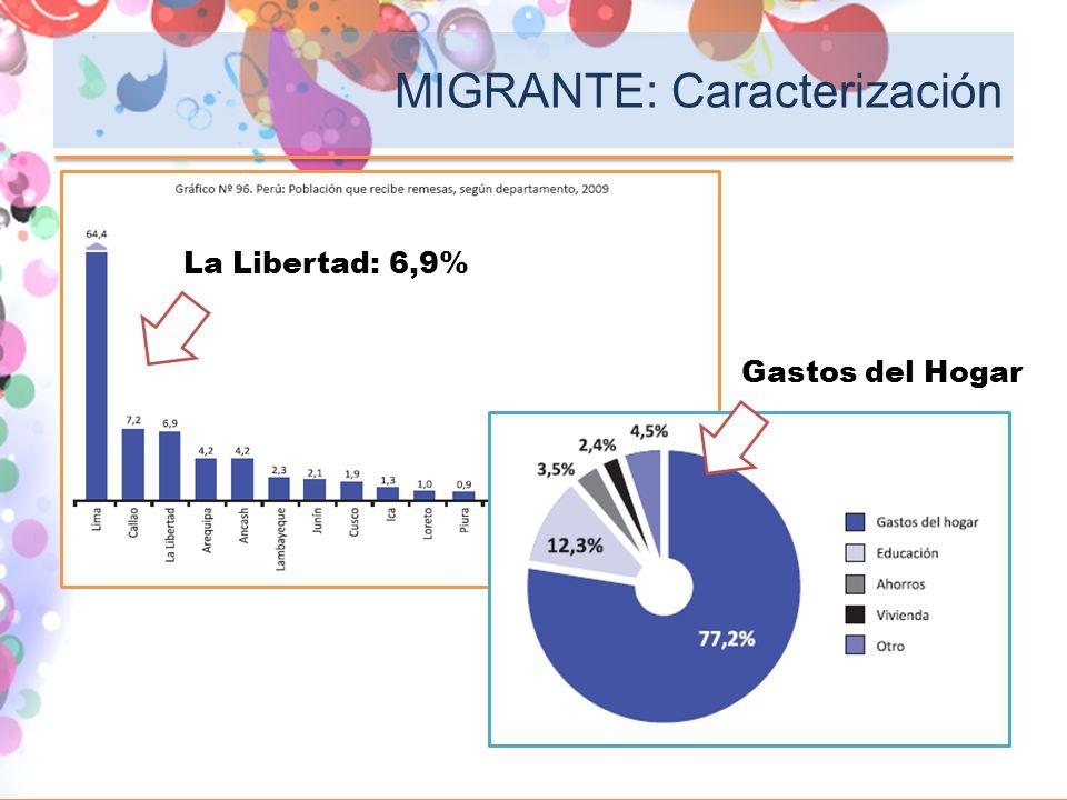 La Libertad: 6,9% Gastos del Hogar