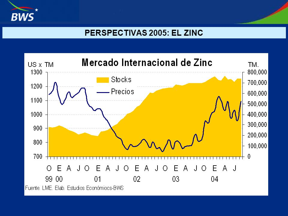 PERSPECTIVAS 2005: EL ZINC