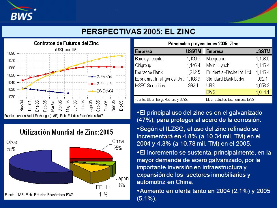 El principal uso del zinc es en el galvanizado (47%), para proteger al acero de la corrosión. Según el ILZSG, el uso del zinc refinado se incrementará