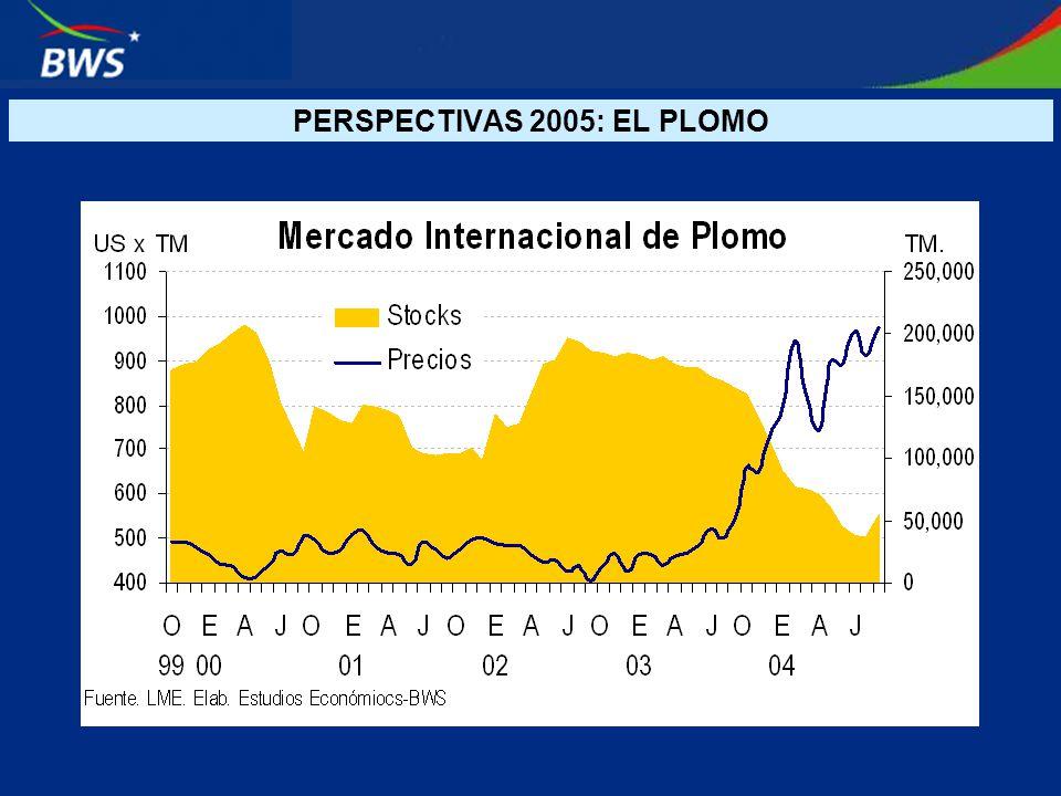 PERSPECTIVAS 2005: EL PLOMO