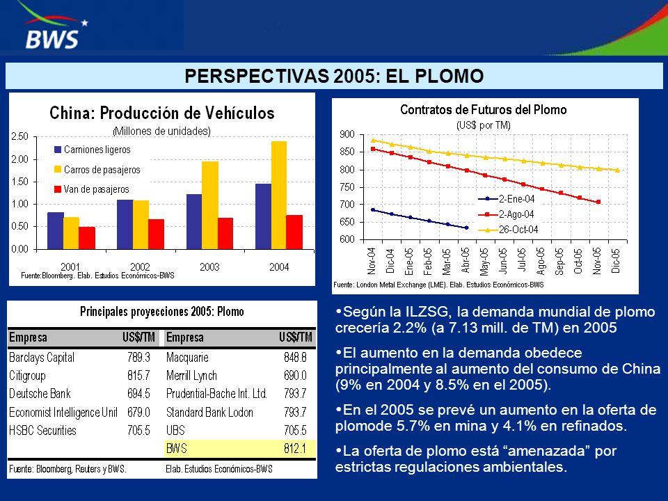 Según la ILZSG, la demanda mundial de plomo crecería 2.2% (a 7.13 mill. de TM) en 2005 El aumento en la demanda obedece principalmente al aumento del
