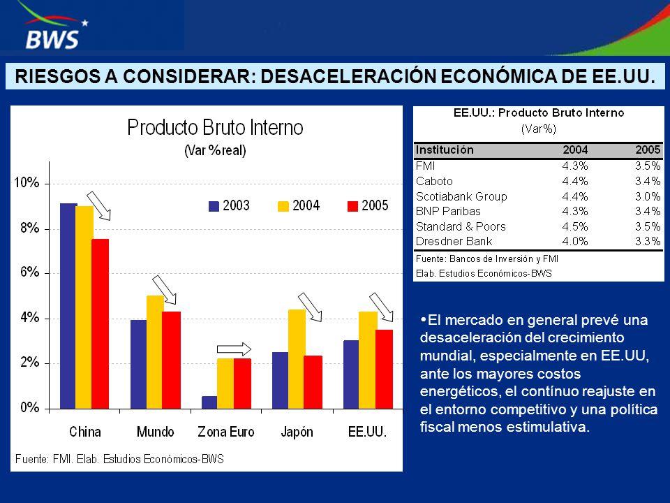 RIESGOS A CONSIDERAR: DESACELERACIÓN ECONÓMICA DE EE.UU. El mercado en general prevé una desaceleración del crecimiento mundial, especialmente en EE.U