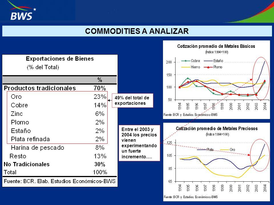 COMMODITIES A ANALIZAR 49% del total de exportaciones Entre el 2003 y 2004 los precios vienen experimentando un fuerte incremento….
