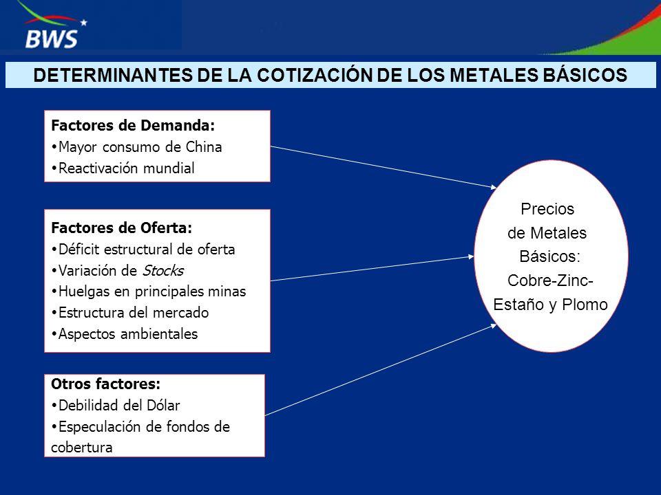 DETERMINANTES DE LA COTIZACIÓN DE LOS METALES BÁSICOS Precios de Metales Básicos: Cobre-Zinc- Estaño y Plomo Factores de Demanda: Mayor consumo de Chi