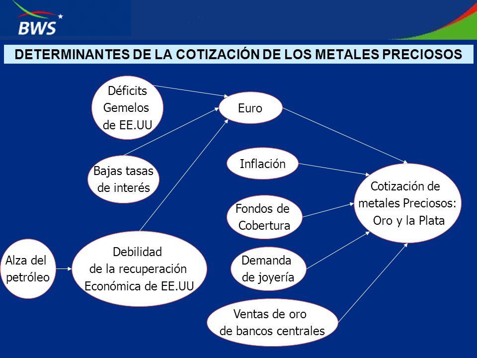 DETERMINANTES DE LA COTIZACIÓN DE LOS METALES PRECIOSOS Cotización de metales Preciosos: Oro y la Plata Euro Inflación Fondos de Cobertura Déficits Ge
