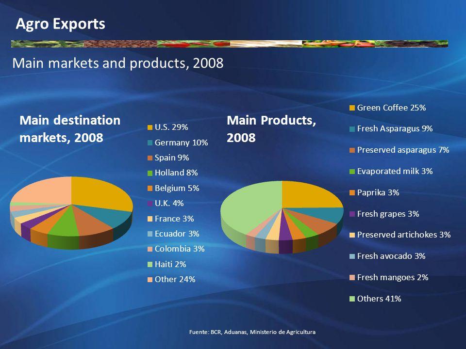 Producción Agrícola de Principales Productos 2000 – 2008 Toneladas Incremento de la produccion de los principales cultivos Producto20002008 % crecimiento 2000-2008 Mango125,185322,994 158.01% Uva107,035224,063 109.34% Espárrago168,357317,233 88.43% Piña137,668241,910 75.72% Cebolla383,495639,228 66.68% Palta83,671136,438 63.06% Arroz Cáscara1,895,3282,782,700 46.82% Naranja255,747372,601 45.69% Mandarina128,609186,434 44.96% Café191,651266,637 39.13% Palma Aceitera181,155246,419 36.03% Caña de Azúcar7,135,1549,346,334 30.99% Yuca882,5171,153,425 30.70% Maíz Amarillo Duro960,3621,228,593 27.93% Plátano1,444,6971,790,398 23.93% Papa3,274,8553,588,086 9.56% Entre los años 2000 y 2008 la producción agrícola de muchos productos se incremento de manera significativa.