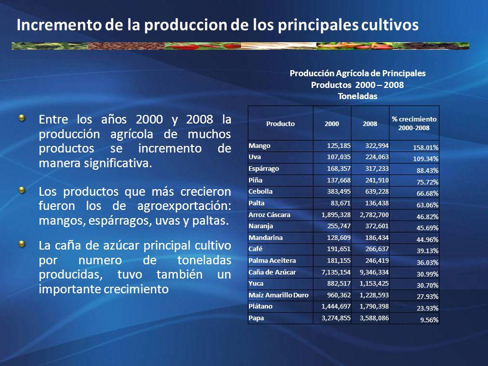 Producción Agrícola de Principales Productos 2000 – 2008 Toneladas Incremento de la produccion de los principales cultivos Producto20002008 % crecimie