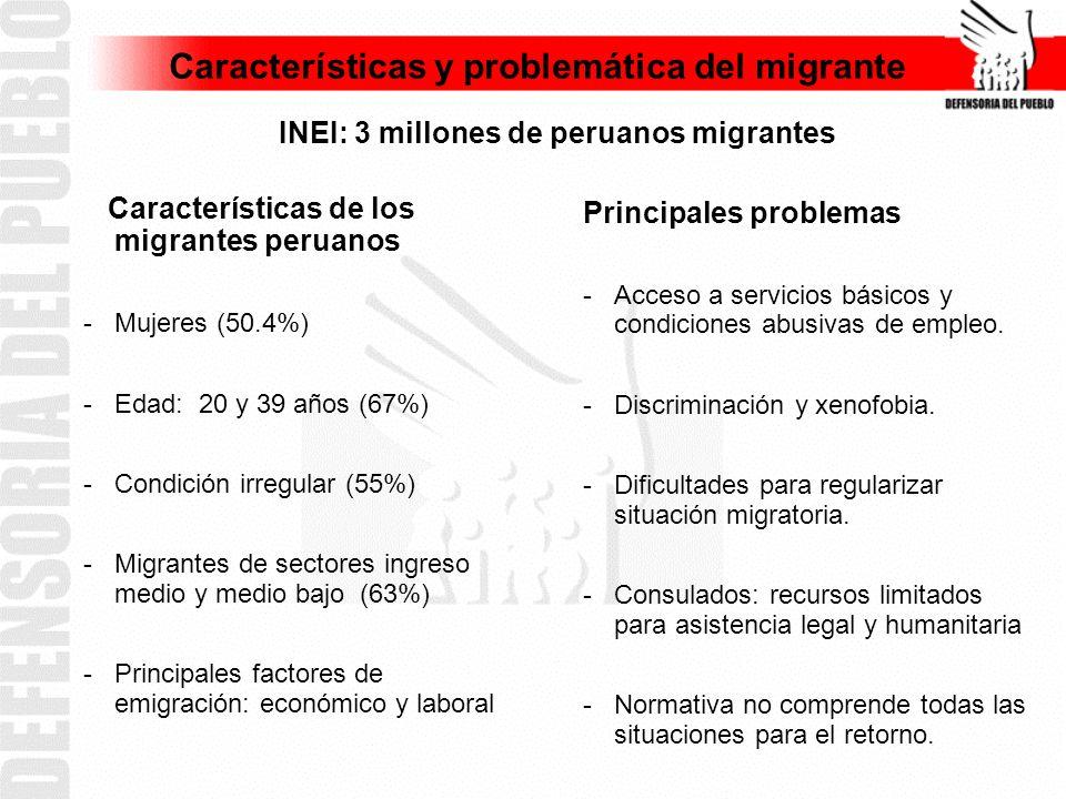 Características y problemática del migrante INEI: 3 millones de peruanos migrantes Características de los migrantes peruanos -Mujeres (50.4%) -Edad: 20 y 39 años (67%) -Condición irregular (55%) -Migrantes de sectores ingreso medio y medio bajo (63%) -Principales factores de emigración: económico y laboral Principales problemas -Acceso a servicios básicos y condiciones abusivas de empleo.