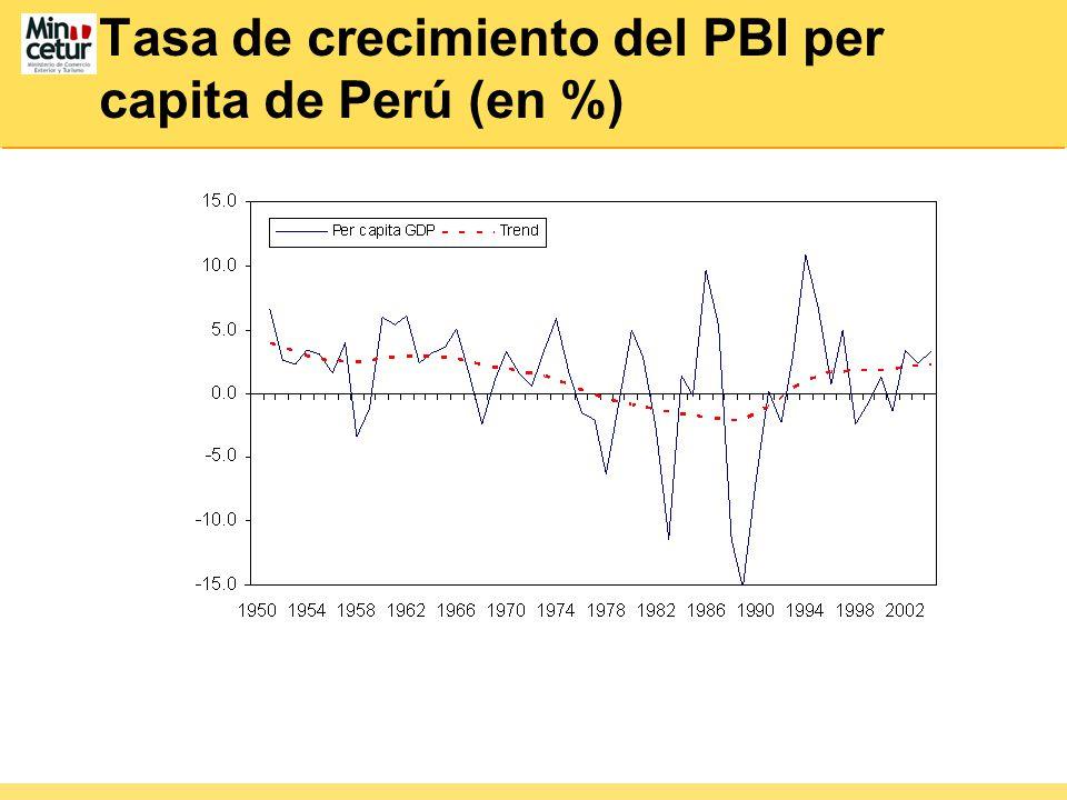 Tasa de crecimiento del PBI per capita de Perú (en %)