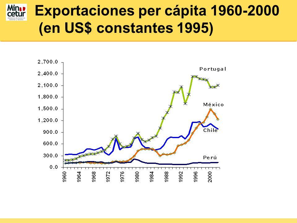 Exportaciones per cápita 1960-2000 (en US$ constantes 1995)