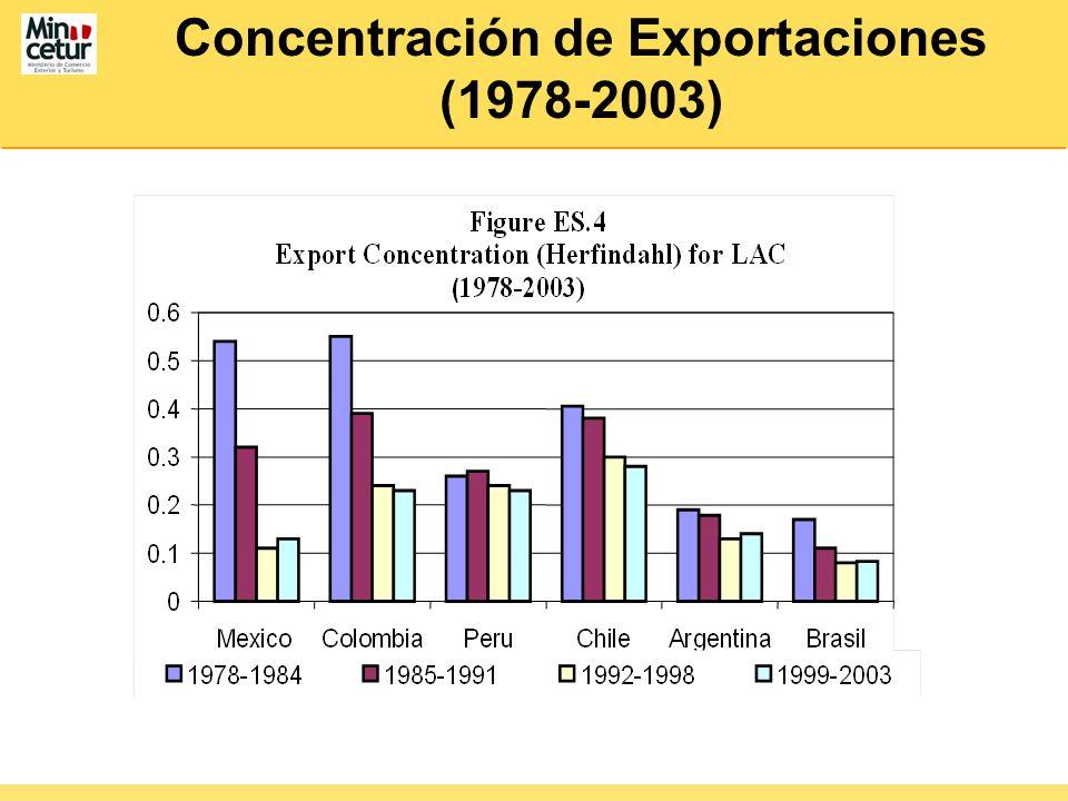 Concentración de Exportaciones (1978-2003)