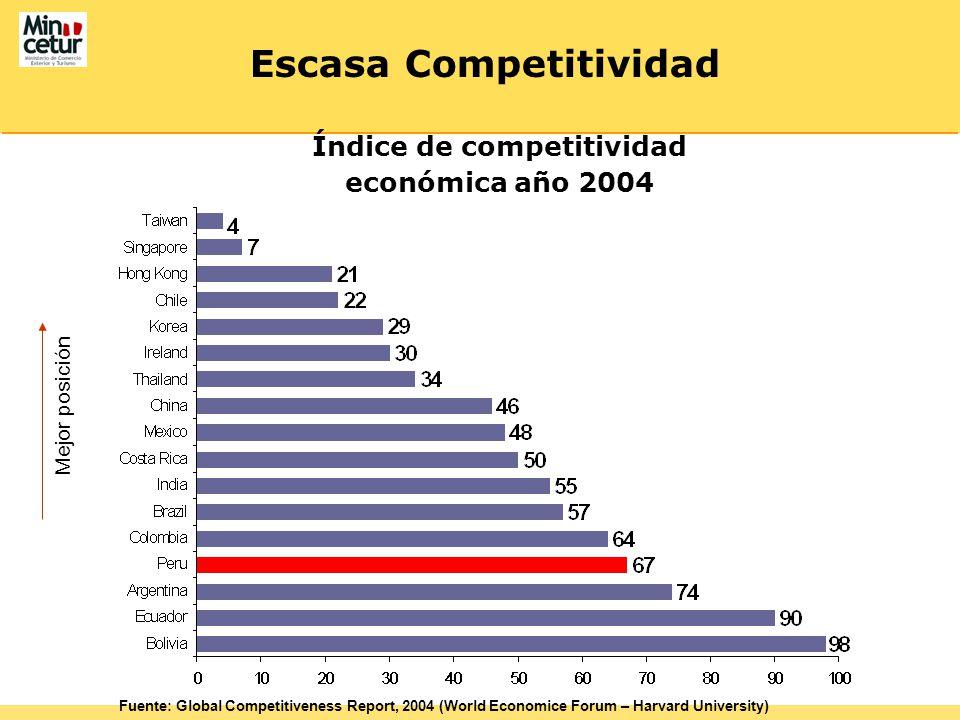 Escasa Competitividad Índice de competitividad económica año 2004 Fuente: Global Competitiveness Report, 2004 (World Economice Forum – Harvard University) Mejor posición