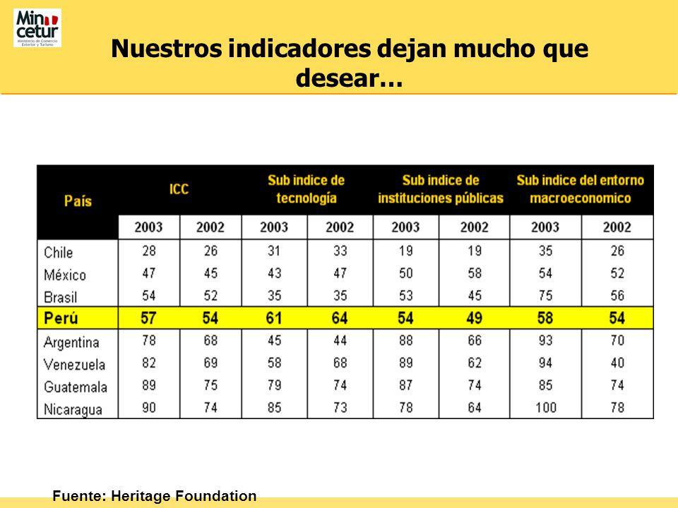 Nuestros indicadores dejan mucho que desear… Fuente: Heritage Foundation