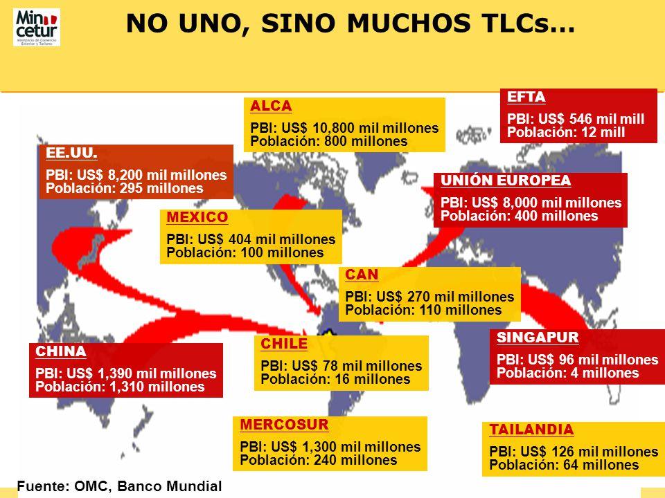 Fuente: OMC, Banco Mundial NO UNO, SINO MUCHOS TLCs… EE.UU. PBI: US$ 8,200 mil millones Población: 295 millones MEXICO PBI: US$ 404 mil millones Pobla