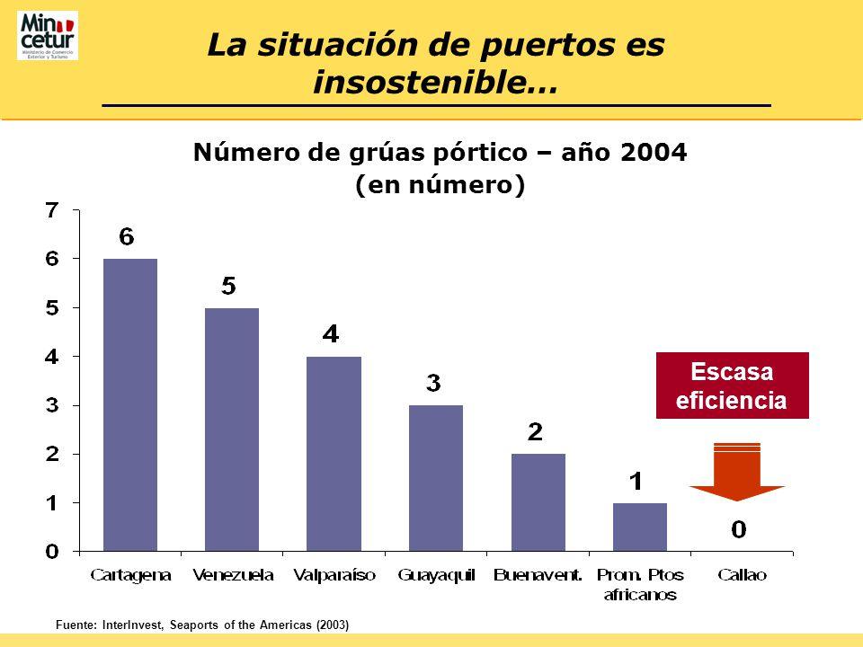 La situación de puertos es insostenible… Número de grúas pórtico – año 2004 (en número) Fuente: InterInvest, Seaports of the Americas (2003) Escasa eficiencia