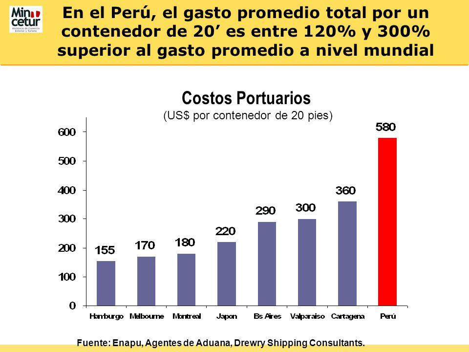 En el Perú, el gasto promedio total por un contenedor de 20 es entre 120% y 300% superior al gasto promedio a nivel mundial Costos Portuarios (US$ por contenedor de 20 pies) Fuente: Enapu, Agentes de Aduana, Drewry Shipping Consultants.