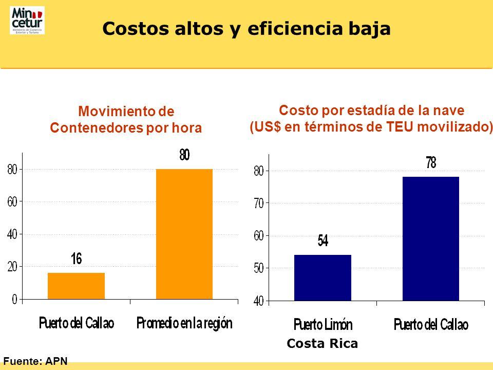 Costos altos y eficiencia baja Fuente: APN Movimiento de Contenedores por hora Costo por estadía de la nave (US$ en términos de TEU movilizado) Costa Rica