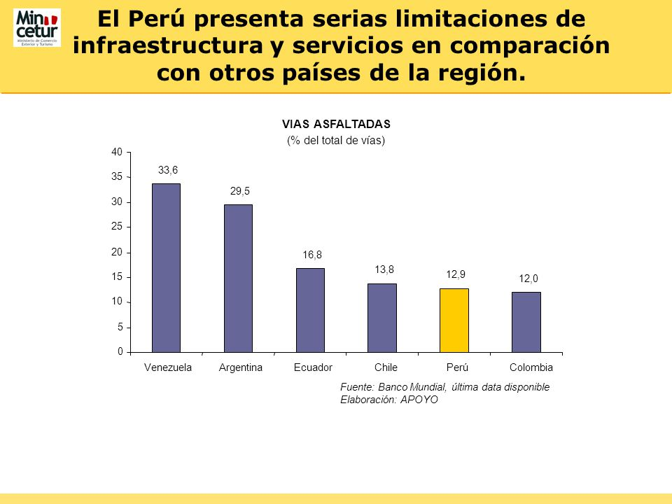 El Perú presenta serias limitaciones de infraestructura y servicios en comparación con otros países de la región. VIAS ASFALTADAS (% del total de vías
