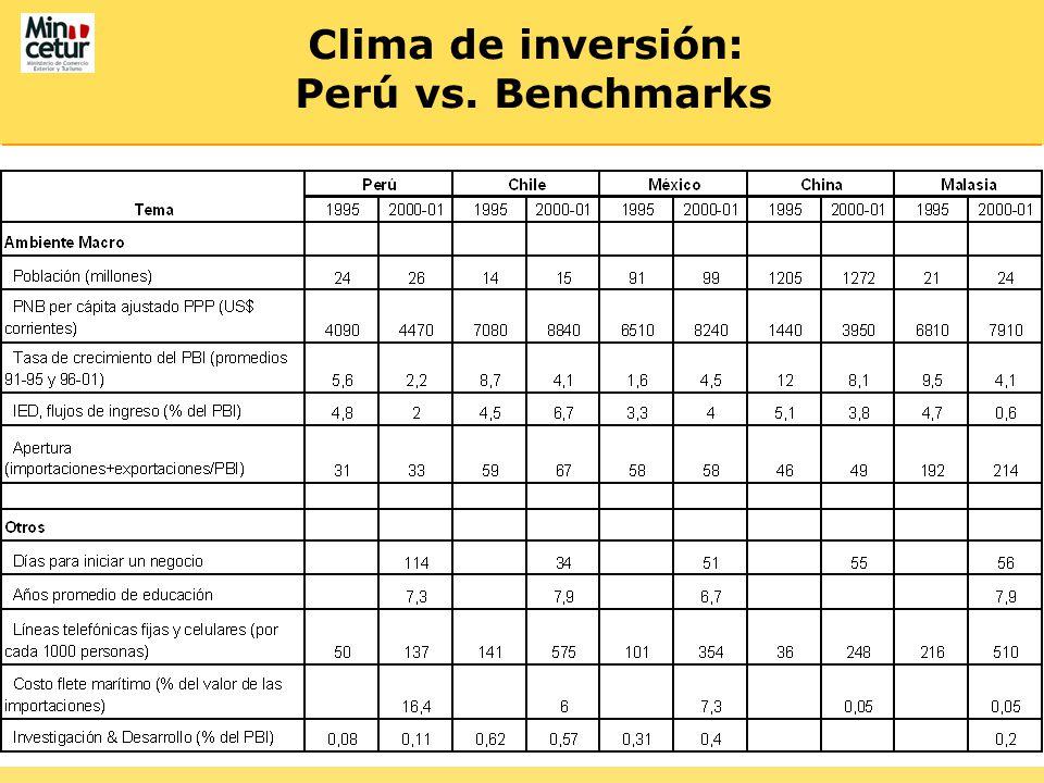 Clima de inversión: Perú vs. Benchmarks