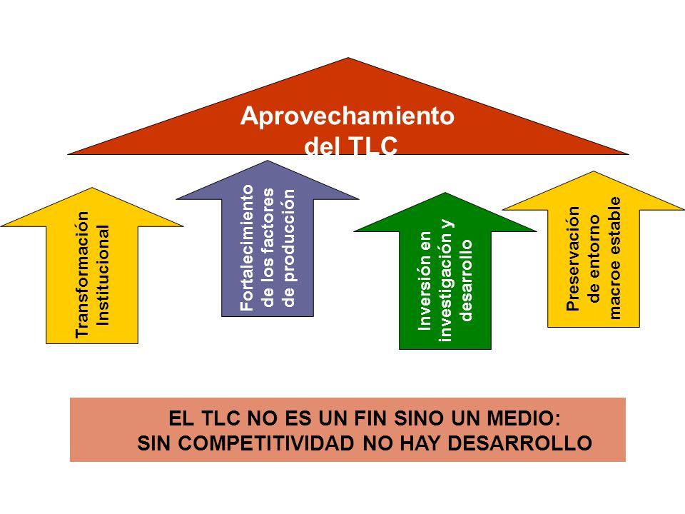 Aprovechamiento del TLC EL TLC NO ES UN FIN SINO UN MEDIO: SIN COMPETITIVIDAD NO HAY DESARROLLO Transformación Institucional Fortalecimiento de los factores de producción Inversión en investigación y desarrollo Preservación de entorno macroe estable