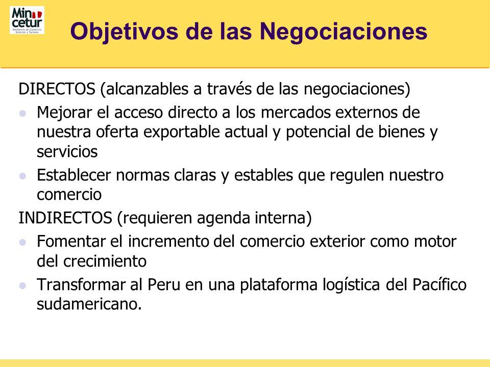 Objetivos de las Negociaciones DIRECTOS (alcanzables a través de las negociaciones) Mejorar el acceso directo a los mercados externos de nuestra ofert