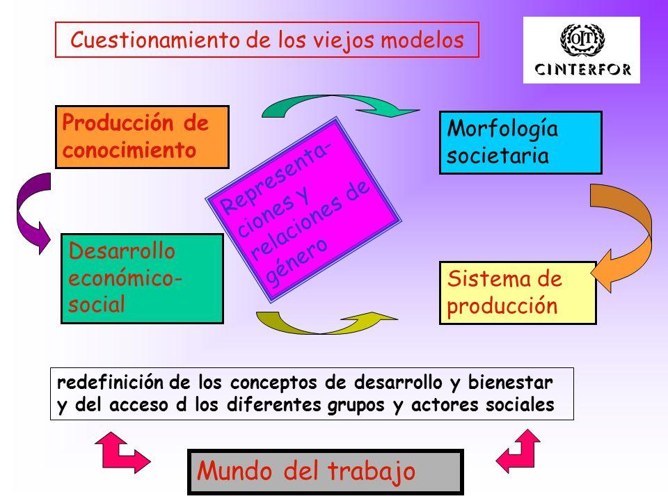 Cuestionamiento de los viejos modelos Producción de conocimiento Morfología societaria Desarrollo económico- social Sistema de producción Representa- ciones y relaciones de género redefinición de los conceptos de desarrollo y bienestar y del acceso d los diferentes grupos y actores sociales Mundo del trabajo