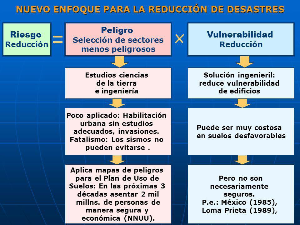 Peligro Selección de sectores menos peligrosos Vulnerabilidad Reducción Estudios ciencias de la tierra e ingeniería Solución ingenieril: reduce vulner