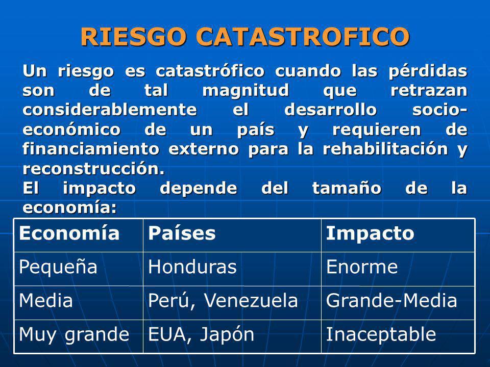 RIESGO CATASTROFICO Un riesgo es catastrófico cuando las pérdidas son de tal magnitud que retrazan considerablemente el desarrollo socio- económico de