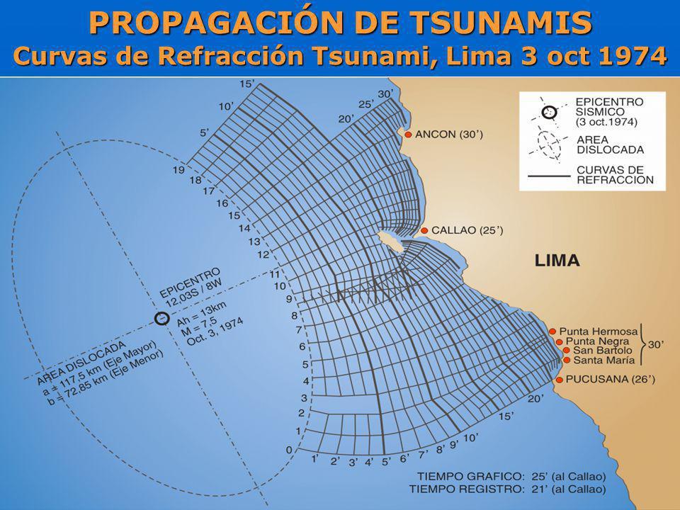 PROPAGACIÓN DE TSUNAMIS Curvas de Refracción Tsunami, Lima 3 oct 1974