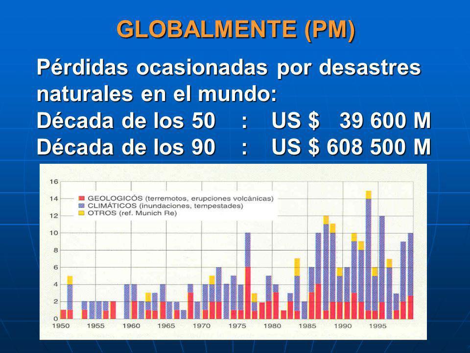 GLOBALMENTE (PM) Pérdidas ocasionadas por desastres naturales en el mundo: Década de los 50 :US $ 39 600 M Década de los 90 :US $ 608 500 M