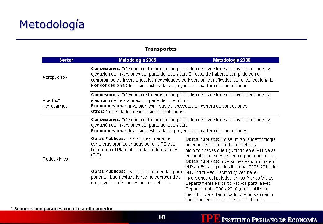 10 Metodología Transportes * Sectores comparables con el estudio anterior.