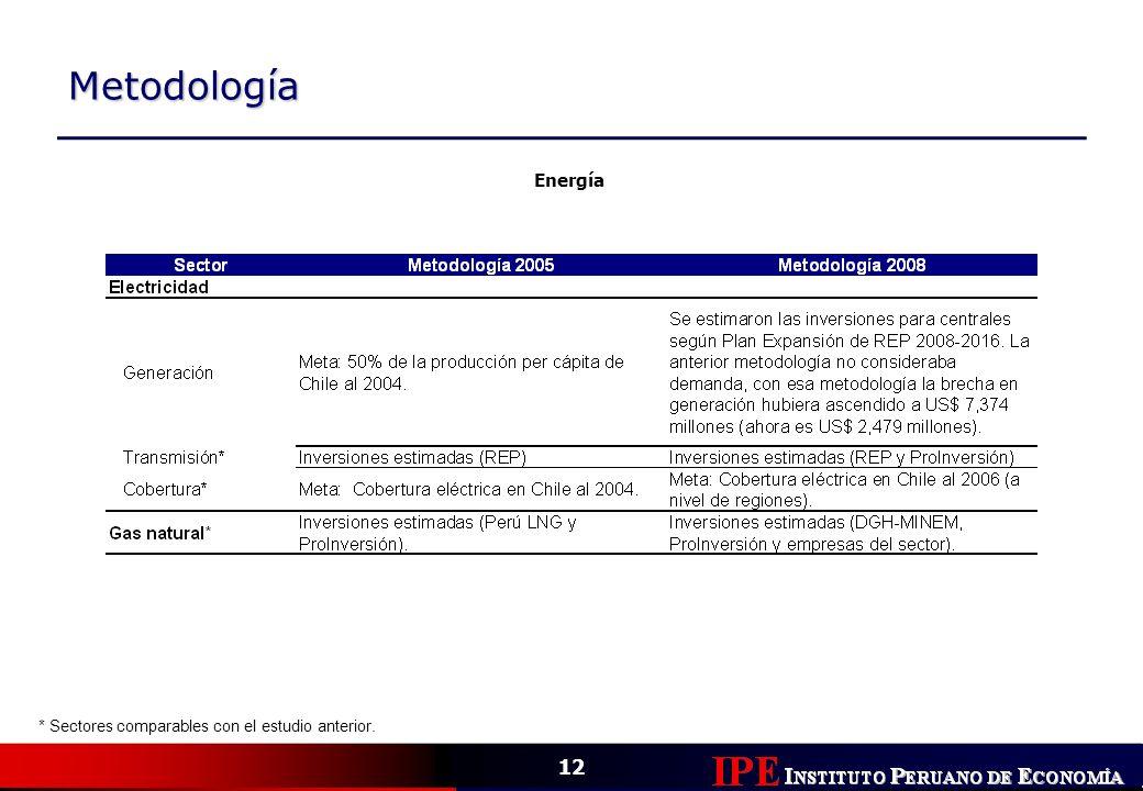 12 Metodología Energía * Sectores comparables con el estudio anterior.