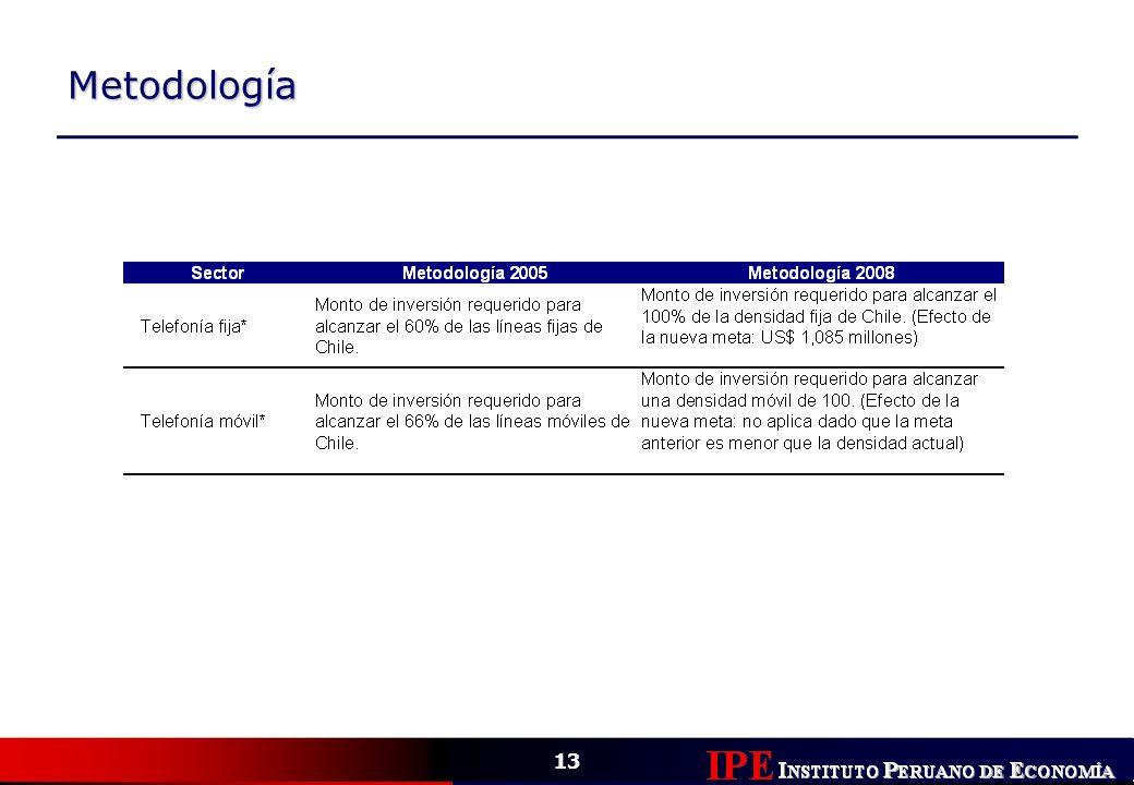 13 Metodología Telecomunicaciones * Sectores comparables con el estudio anterior.