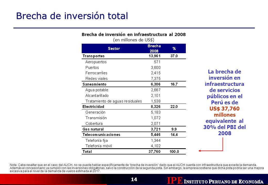 Brecha de inversión total Brecha de inversión en infraestructura al 2008 (en millones de US$) Nota: Cabe resaltar que en el caso del AIJCH, no se pued
