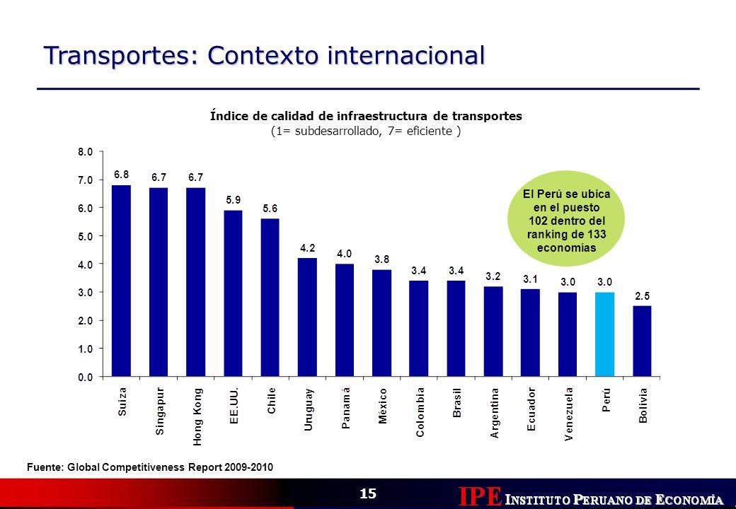 15 Transportes: Contexto internacional Índice de calidad de infraestructura de transportes (1= subdesarrollado, 7= eficiente ) Fuente: Global Competit