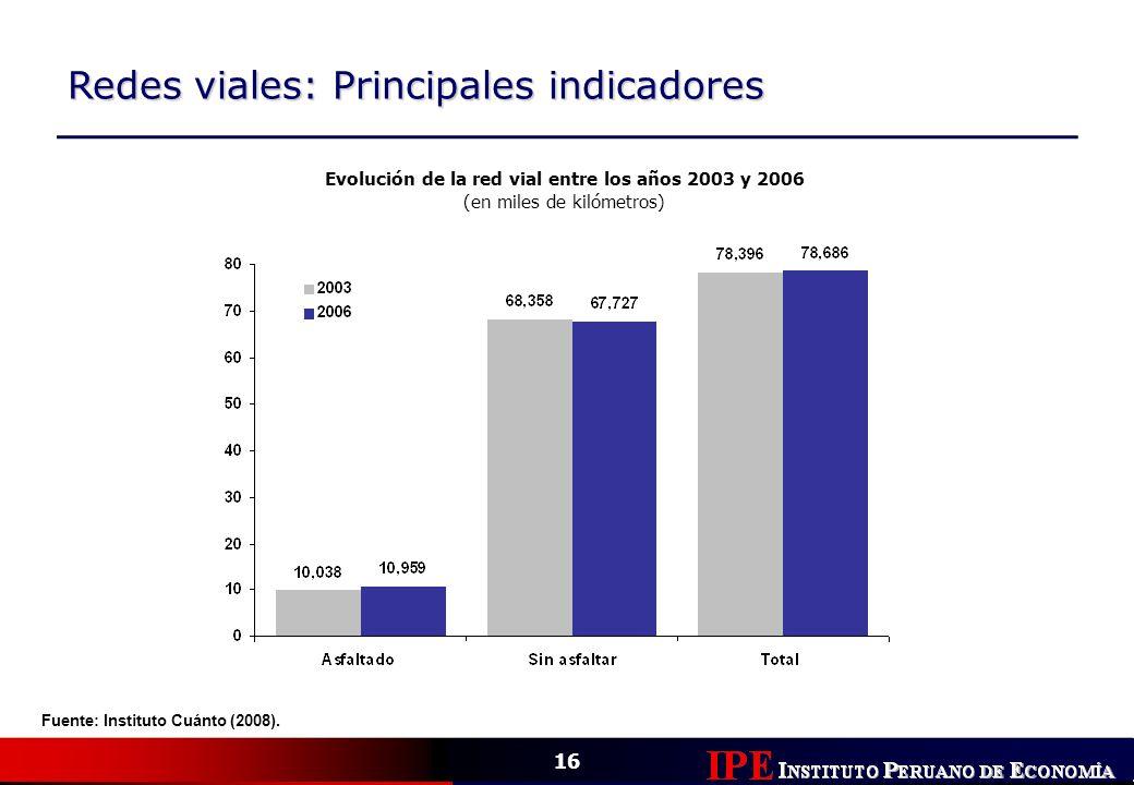 16 Redes viales: Principales indicadores Evolución de la red vial entre los años 2003 y 2006 (en miles de kilómetros) Fuente: Instituto Cuánto (2008).