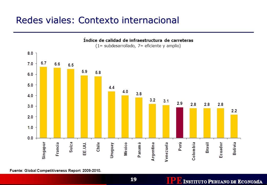 19 Redes viales: Contexto internacional Índice de calidad de infraestructura de carreteras (1= subdesarrollado, 7= eficiente y amplio) Fuente: Global