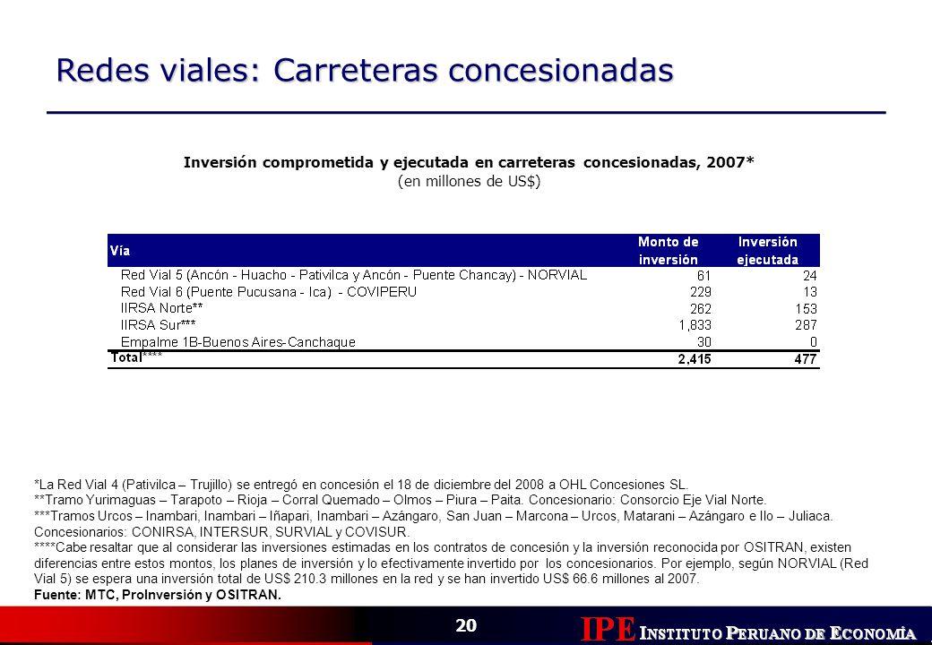 20 Redes viales: Carreteras concesionadas Inversión comprometida y ejecutada en carreteras concesionadas, 2007* (en millones de US$) *La Red Vial 4 (P