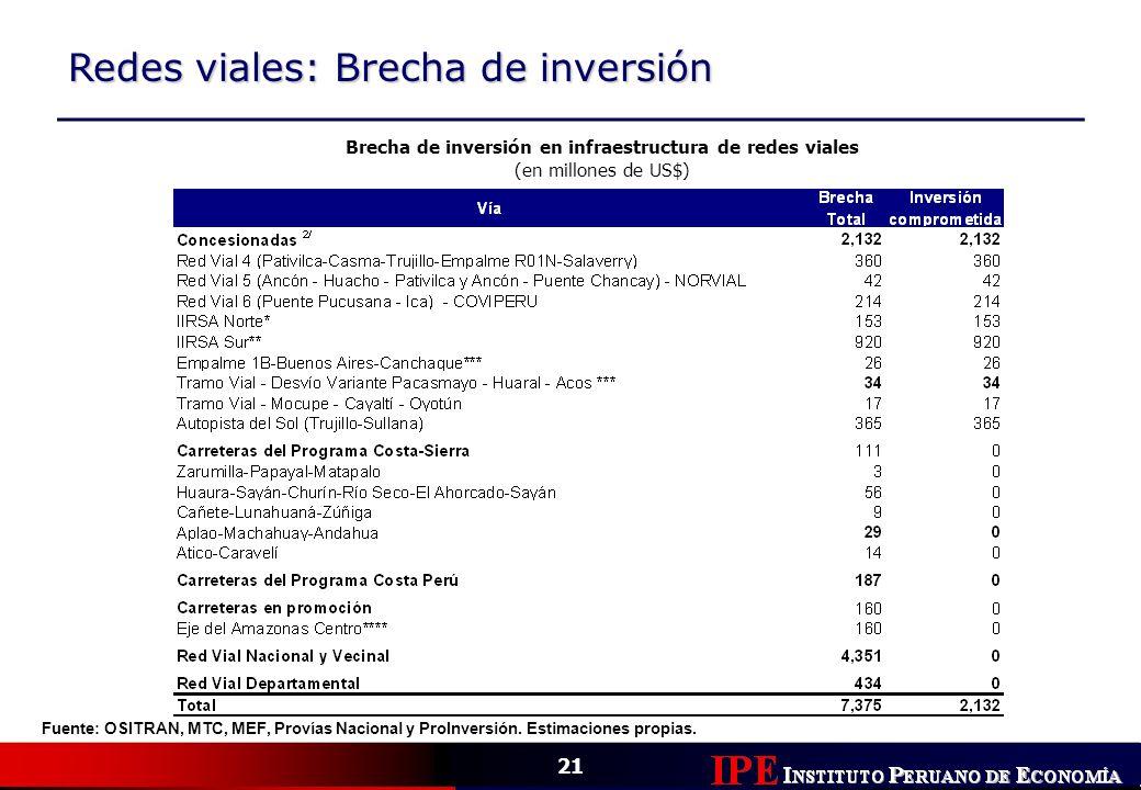21 Redes viales: Brecha de inversión Brecha de inversión en infraestructura de redes viales (en millones de US$) Fuente: OSITRAN, MTC, MEF, Provías Na