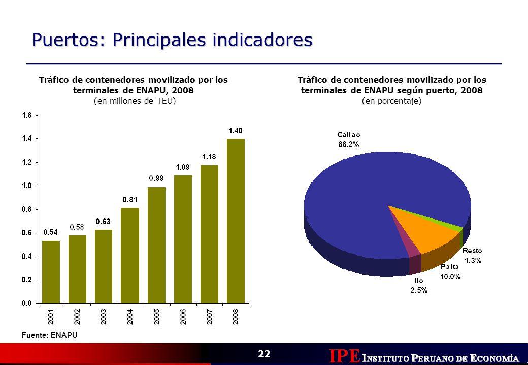 22 Puertos: Principales indicadores Tráfico de contenedores movilizado por los terminales de ENAPU, 2008 (en millones de TEU) Fuente: ENAPU Tráfico de