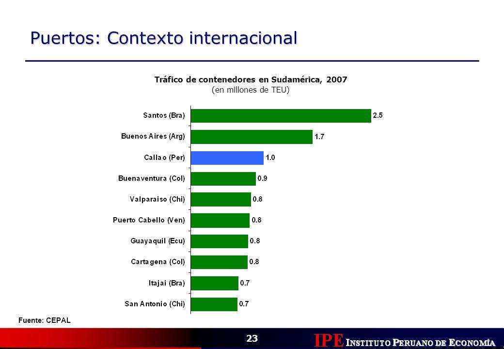23 Puertos: Contexto internacional Tráfico de contenedores en Sudamérica, 2007 (en millones de TEU) Fuente: CEPAL