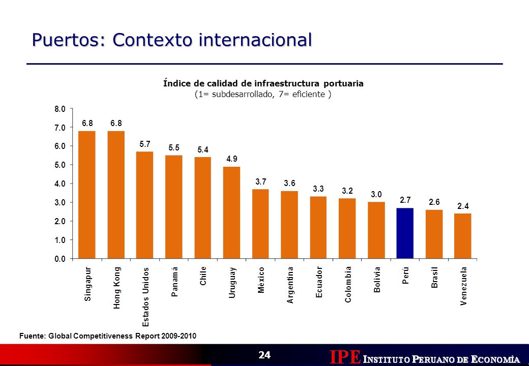 24 Puertos: Contexto internacional Índice de calidad de infraestructura portuaria (1= subdesarrollado, 7= eficiente ) Fuente: Global Competitiveness R