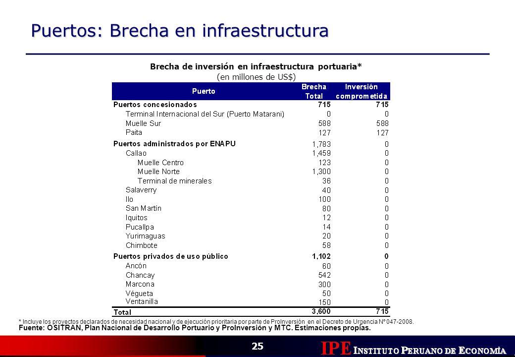 25 Puertos: Brecha en infraestructura Brecha de inversión en infraestructura portuaria* (en millones de US$) * Incluye los proyectos declarados de nec