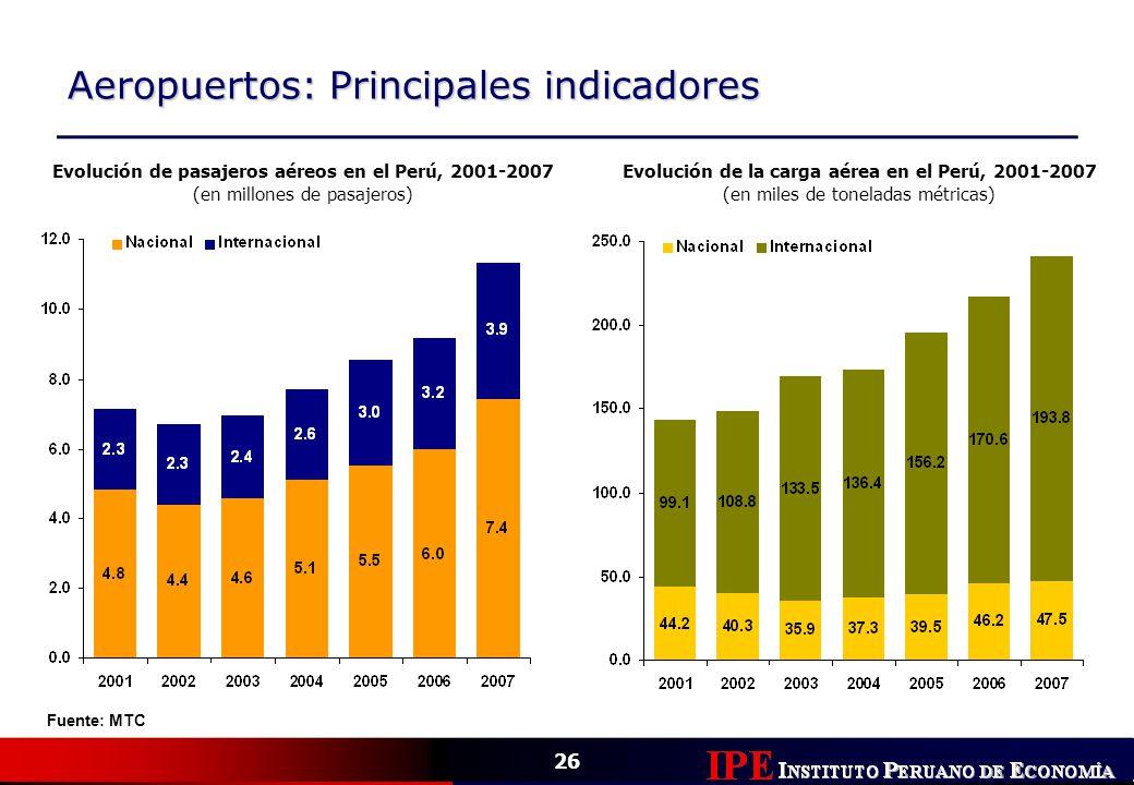 26 Aeropuertos: Principales indicadores Evolución de pasajeros aéreos en el Perú, 2001-2007 (en millones de pasajeros) Fuente: MTC Evolución de la car