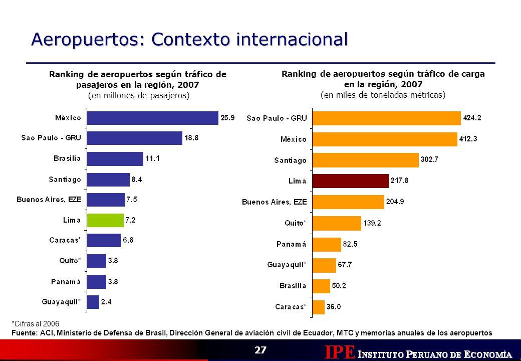 27 Aeropuertos: Contexto internacional *Cifras al 2006 Fuente: ACI, Ministerio de Defensa de Brasil, Dirección General de aviación civil de Ecuador, M