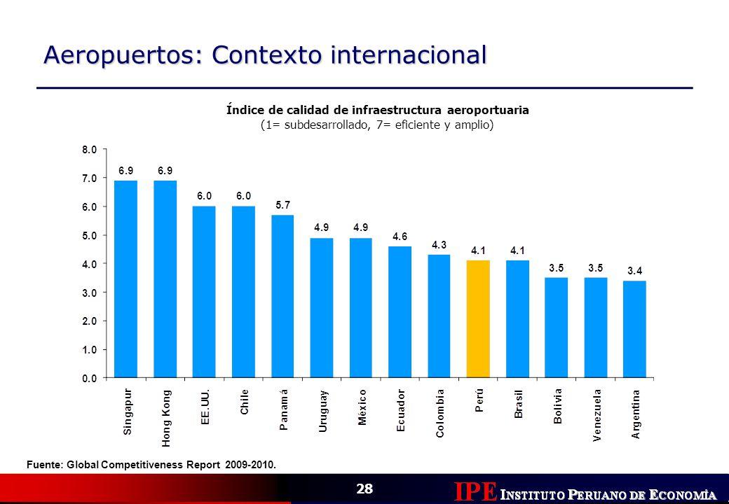28 Aeropuertos: Contexto internacional Índice de calidad de infraestructura aeroportuaria (1= subdesarrollado, 7= eficiente y amplio) Fuente: Global C