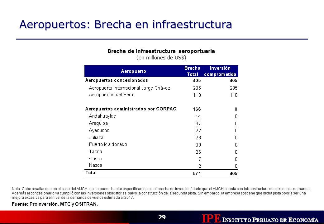 29 Aeropuertos: Brecha en infraestructura Brecha de infraestructura aeroportuaria (en millones de US$) Fuente: ProInversión, MTC y OSITRAN. Nota: Cabe